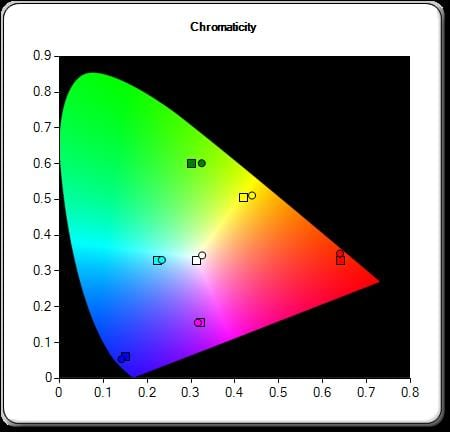 Epson Brightlink 595Wi - Color Gamut in Theater Mode