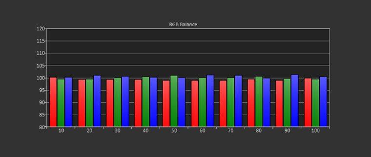 Cinema Mode (User 1) Mode Post-Calibration RGB Balance Grayscale Tracking (target-D65)