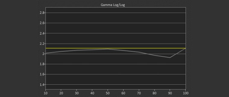ViewSonic P727-4K Standard Mode Post-Calibration Gamma Log 2.05 Average Gamma (target 2.10)
