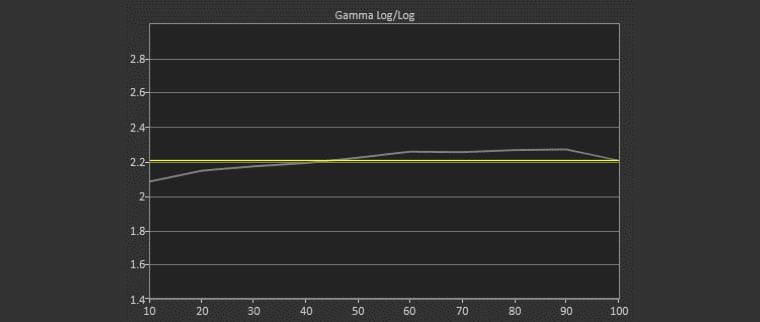 ViewSonic P727-4K User 1 Mode Post-Calibration Gamma Log 2.05 Average Gamma (target 2.10)